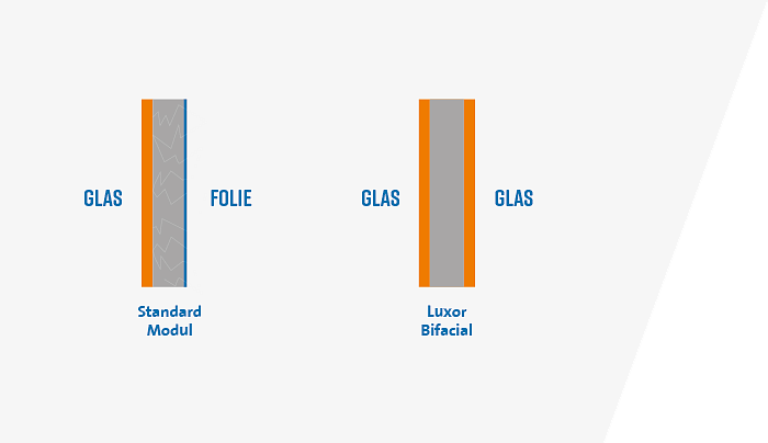 KSE - Luxor Bifacial Stabilität